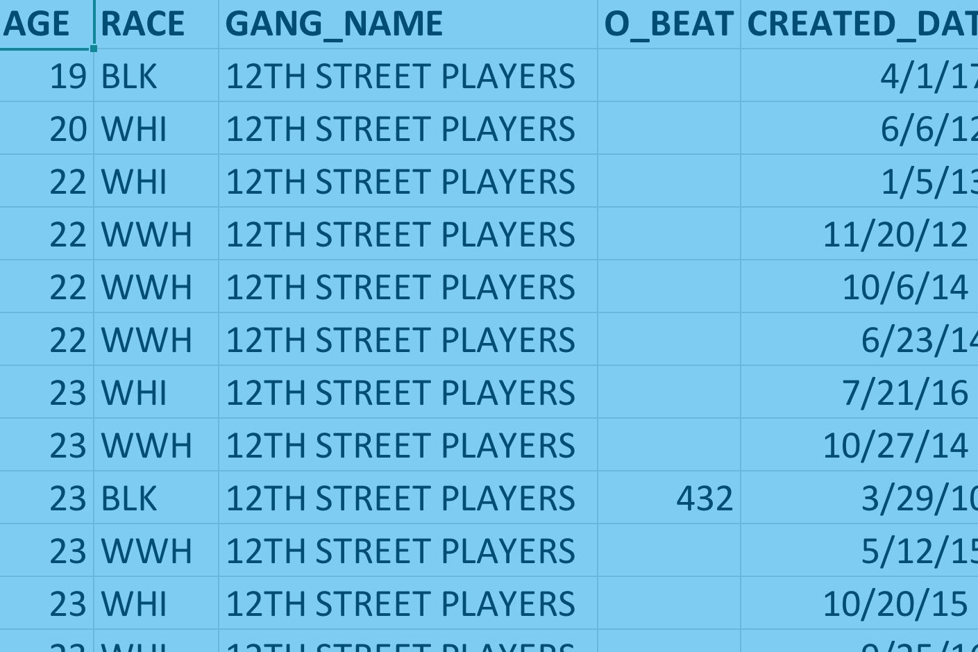 CPD Gang Database