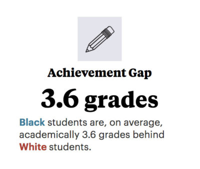 56105941 In Charlottesville, black students are, on average, academically 3.6 grades  behind white students.
