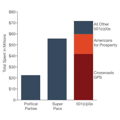 The totals spent are based on data collected by Kantar Media's Campaign Media Analysis Group, or CMAG. The totals reflect estimates of expenditures on broadcast TV ads and differ from totals reported to the Federal Election Commission.