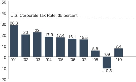 GE's Tax Burden: Net effective tax rate (Source: Company filings)