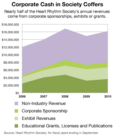 Nearly half of the Heart Rhythm Society's annual revenues come from corporate sponsorships, exhibits or grants.