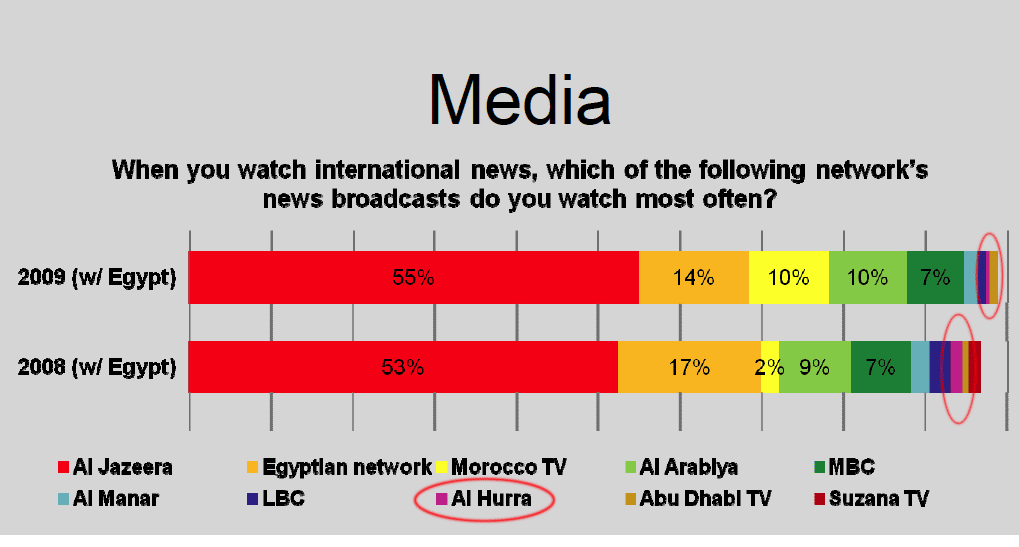 A poll by University of Maryland and Zogby International found Alhurra to have a viewership below the poll's margin of error. Click image (slide taken from their public presentation) to enlarge.