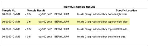 Results from Craig Hall's toolbox show that one sample contained beryllium dust far in excess of the federal safety limit.
