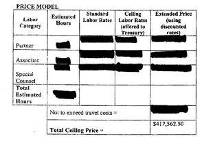 The redacted labor rates for Treasury's contract with Cadwalader Wickersham & Taft.