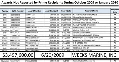 Weeks Marine Inc. was one of at least 60 stimulus recipients identified by ProPublica that were wrongly included on a government list of 'two-time-losers,' or contractors accused of flouting stimulus rules by failing to file two required spending reports.