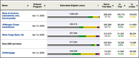 The number of homeowners stuck in trial loan modifications continues. Check out our interactive breakdown of the data by servicers.