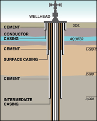 In most gas drilling, the well pipe is encased in layers of concrete to keep it isolated from groundwater. This practice of encasing the well is seen as key to protecting water supplies. (Graphic by Al Granberg/ProPublica)