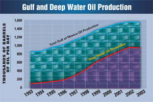 This chart from the 2004 MMS report shows deep-water drilling has increased by 535 percent since 1995. Click to read the full report.