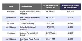 See our interactive chart on school construction funds