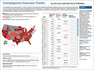 ProPublica predicts if your state's unemployment insurance fund is about to hit the skids.