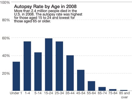 Note: The autopsy status was unknown for 6 to 12 percent of every age group. Source: Centers for Disease Control and Prevention