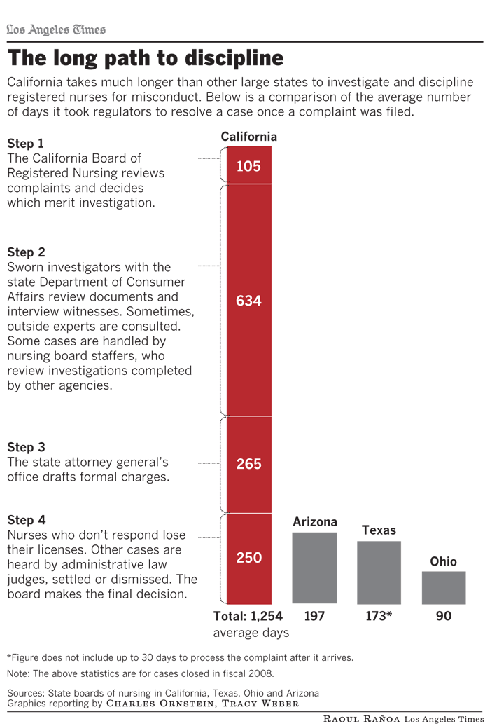 The long path to discipline: California takes much longer than other large states to investigate and discipline registered nurses for misconduct. Graphic by: Raoul Rañoa