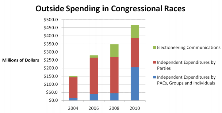 FEC data show big jump in Super PACs' spending