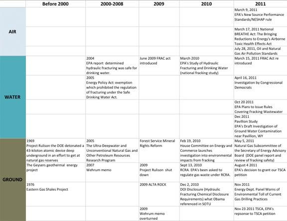 Fracking Timeline
