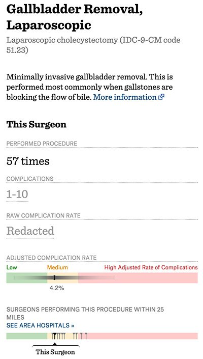 Editor S Note Dr Abscess And Why Surgeon Scorecard