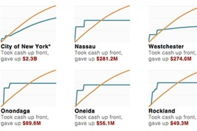 How We Analyzed New York County Tobacco Bonds Propublica