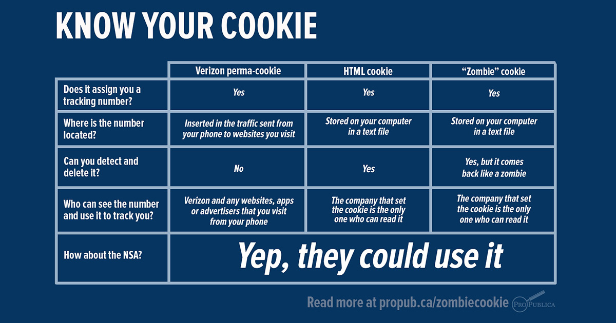 Zombie Cookie: The Tracking Cookie That You Can't Kill ...